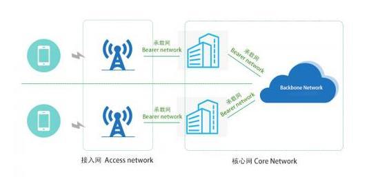 什么是 5G 前传、中传、回传?