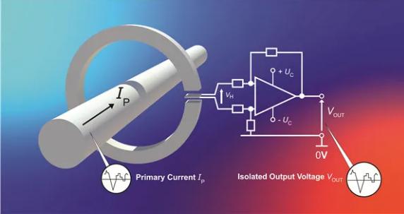 功率变换系统中电流传感器小型化趋势