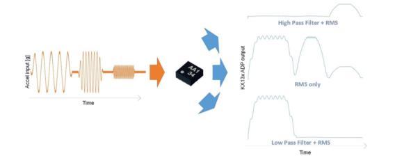 Kionix 三轴加速度传感器的高级数据路径功能简介