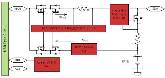 通过降压-升压充电和 USB Type-C™PD 技术更大程度地提高功率密度