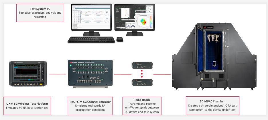 是德科技推出全新测试套件优化 5G 设备的性能,助力 MIMO 技术提高数据吞吐量
