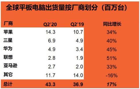 Strategy Analytics:平板电脑市场新常态?2020 年 Q2 平板电脑市场增长率创六