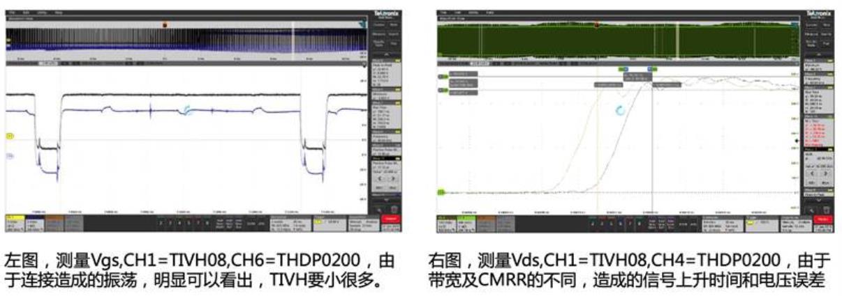 宽禁带半导体器件 GaN、SiC 设计优化验证