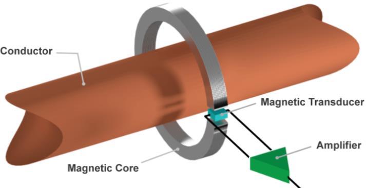 开环电流传感器与闭环电流传感器