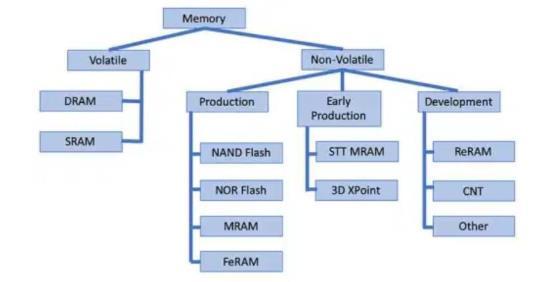新兴记忆存储器终于出现了吗?
