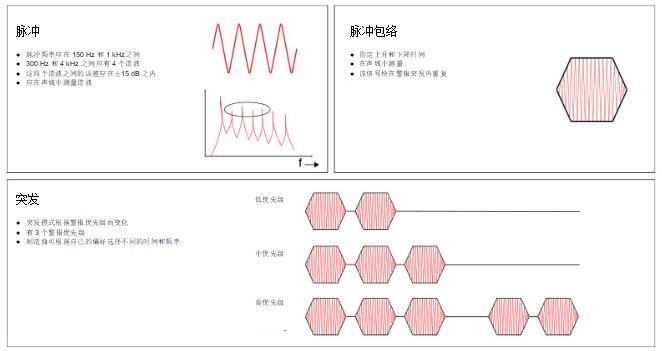 揭开医疗警报设计的神秘面纱,第 1 部分:IEC60601-1-8 标准要求