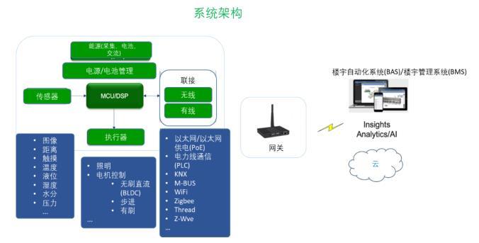 超低功耗传感器方案如何赋能智能楼宇