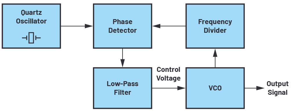 驱动高压锁相环频率合成器电路的 VCO