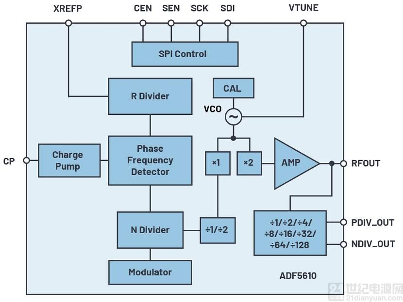 微波频率合成器提供多倍频程覆盖范围和出色的相位噪声性能