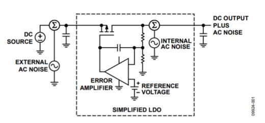 """选择合适的电源器件,为你的电路系统""""主动降噪"""""""