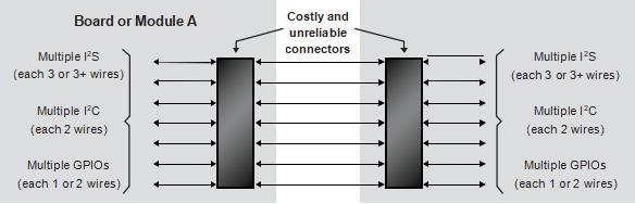 基于 FPGA 的单线聚合(SWA)—— 适用于 FPGA 开发人员和非 FPGA 开发人员