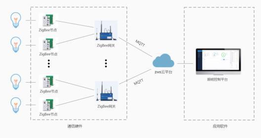 ZWS 行业应用-照明管理系统方案