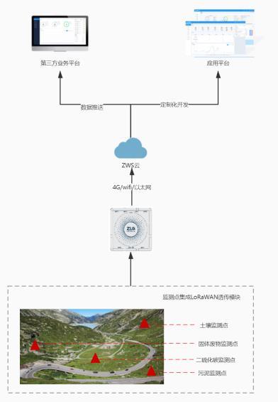 ZWS 行业应用–环境监测管理系统