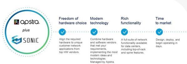 软件使数据中心 SONiC 网络更快更可靠