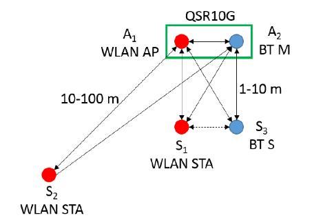 在 2.4 GHz 共存 WLAN、蓝牙、ZigBee 和 Thread 在 2.4 GHz 频段共