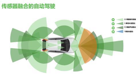 安森美半导体的汽车半导体方案使汽车更智能、安全、环保和节能