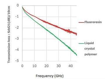住友电气量产基于氟树脂的新型柔性印刷电路