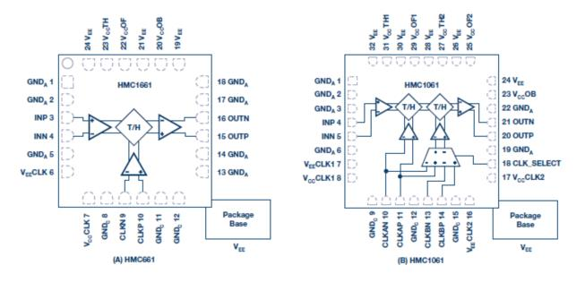 利用采样保持放大器和 RF ADC 从根本上扩展带宽以突破 X 波段频率