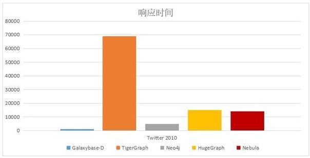 图1  业内头部图数据库最短路径算法性能对比