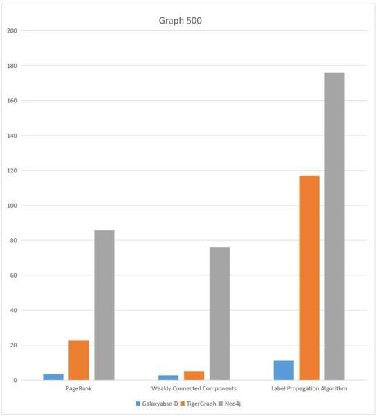图2  业内头部图数据库全图算法性能对比
