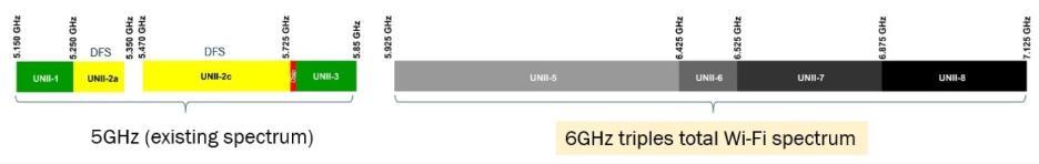 了解无线路由器、网状网络和向 Wi-Fi 6 的过渡
