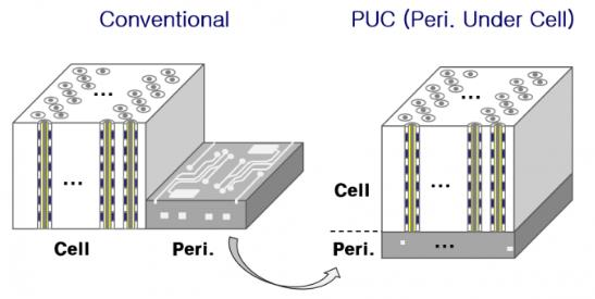 SK 海力士在相变存储芯片技术上获得突破 拥有 DRAM 内存类似性能及可靠性
