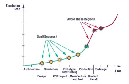 应用电路板的多轨电源设计——第 2 部分:布局技巧