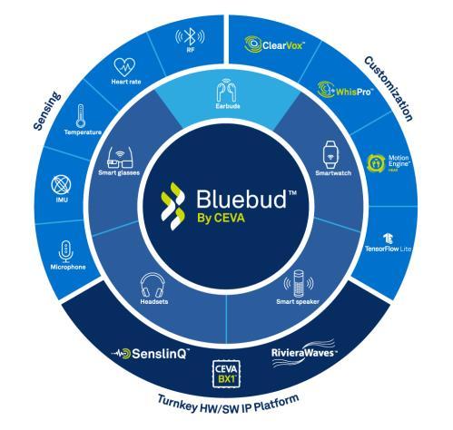 CEVA 的全新 Bluebud™无线音频平台基于 DSP 实现标准化的蓝牙音频 IP 用于 TSW 耳塞、智能手表和可穿戴设备