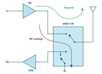 ADI 高gonglv硅开关可节省dagui模 MIMO RF 前端设计中de偏zhigonglv和wai部zu件