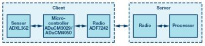 嵌入式微控制器应用中的无线(OTA)更新:设计权衡与经验教训