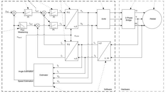 基于降阶隆伯格观测器的永磁同步电机转子位置估算