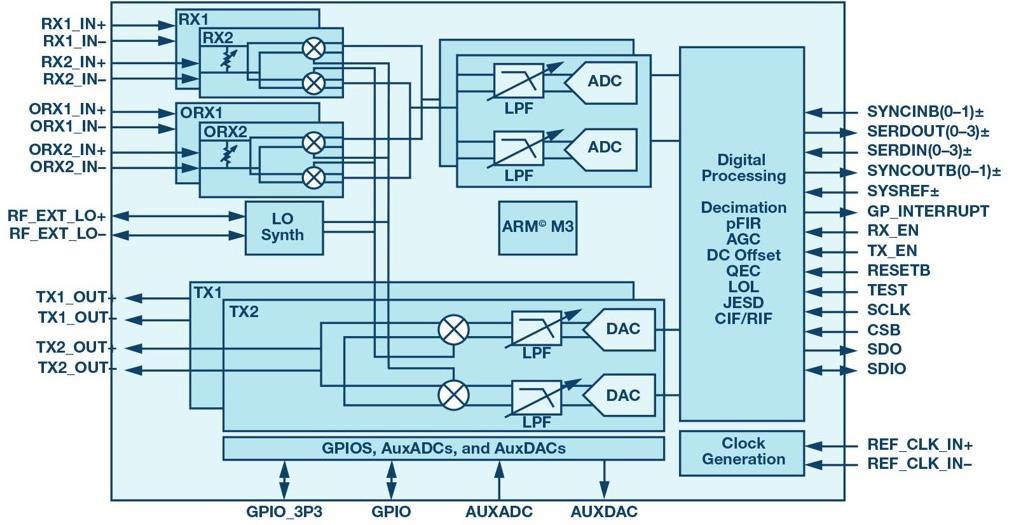 射频收发器在数字波束合成相控阵中实现强制杂散去相关性