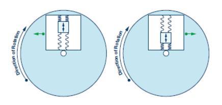 MEMS 陀螺仪在恶劣高温环境下提供准确的惯性检测