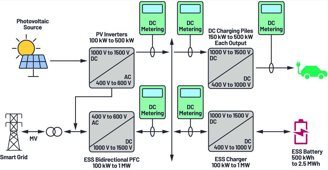 直流电能计量应用
