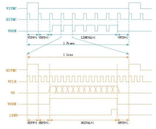 巧用示波器一步解决液晶屏驱动时序调试难题
