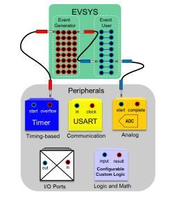 面向信号处理过程的 ADC 特性使传感器连接变得简单