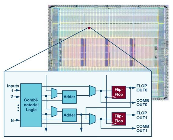 为 FPGA 设计一款理想的电源