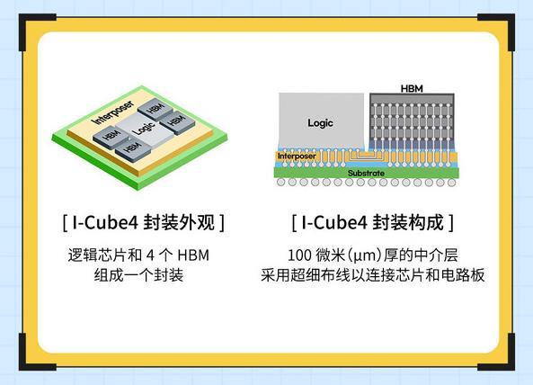 新一代半导体封装技术突破 三星宣布 I-Cube4 完成开发