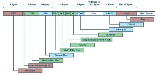 自动化中的 TSN:我们现在处在什么阶段?