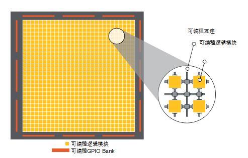 莱迪思 Nexus FPGA 技术平台在关键任务应用中的优势