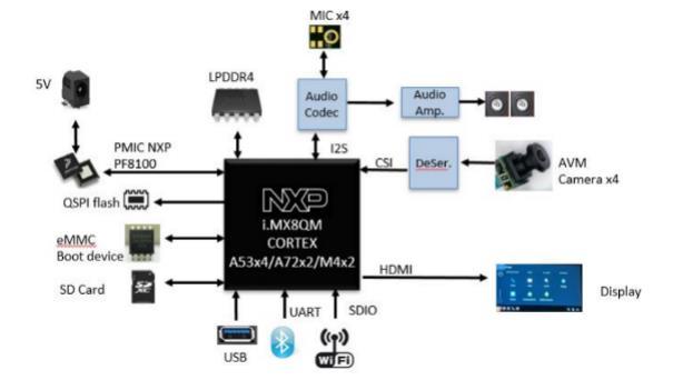 大联大品佳集团推出基于 NXP i.MX8QM 的 AI 影像辨识与车辆识别方案