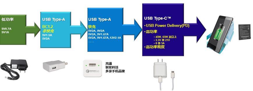 新一代 AC/DC ZVS高功率密度 USB PD 解决方案 助力移动设备快速充电