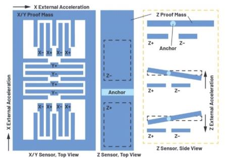 通过应力和应变管理,实现出色的高精度倾斜/角度检测性能