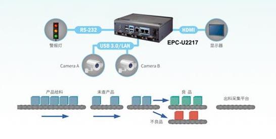 高产能生产线的正确打开方式,研华 EPC-U2217 机器视觉解决方案