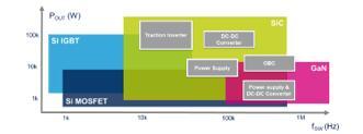 在工业高频双向PFC电力变换器中使用SiC MO...