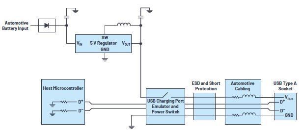 汽车USB 2.0和5 V Type-C解决方案提供充电和稳健的数据线保护解决方案提供充电和稳健的数据线保护