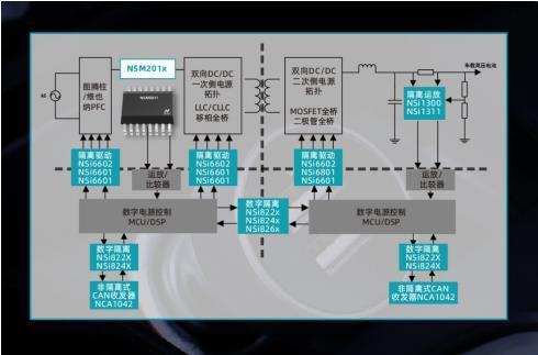 纳芯微推出全新集成电流路径霍尔传感器:NSM201X系列