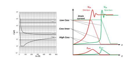 如何将CoolMOS应用于连续导通模式的图腾柱功率因数校正电路