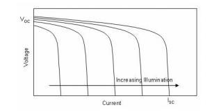 CS5350/CS5328  太阳能板供电铅酸蓄电池、磷酸铁锂电池、锂电池充电管理IC系列